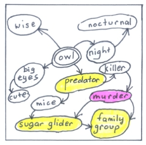 a simple example of a mind map